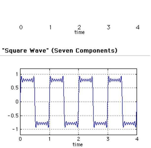 Non-sinusoidal sound waves | Physics Forums