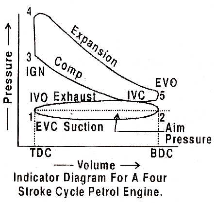Indicator-Diagram-for-a-Four-Stroke-Cycle-Petrol-Engines.png