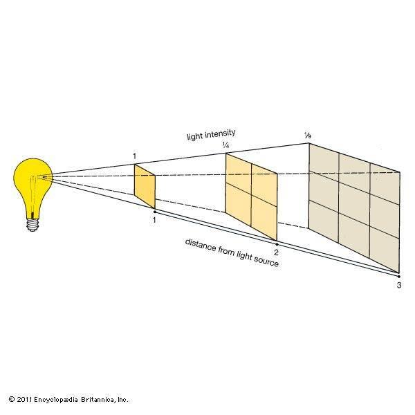 inverse-square-law.jpg