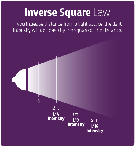 inverse-square-law.png