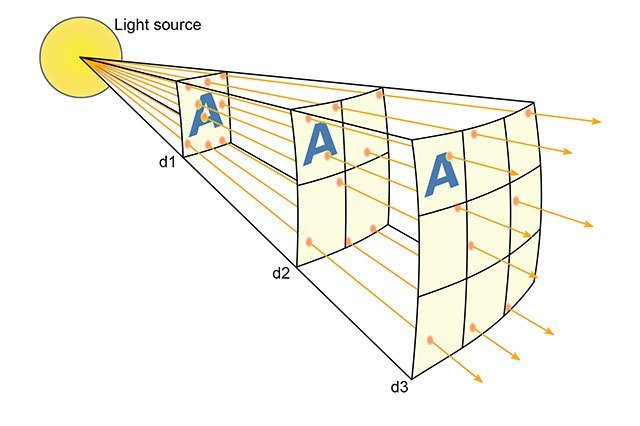 inverse_square_law.jpg
