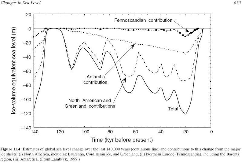 IPCC_3ar_Fig11_4.JPG