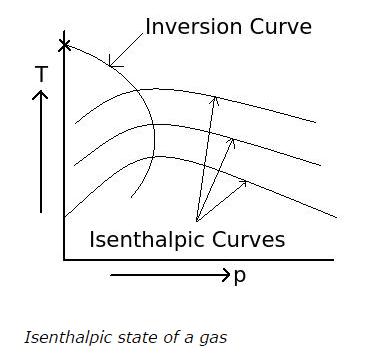 isenthalpic-curves.png