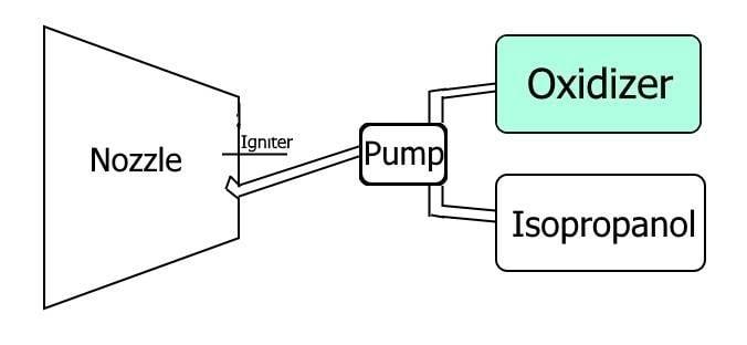 Isopropanol Engine.jpg
