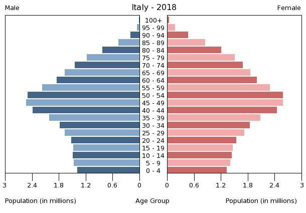 italy-population-pyramid-2018.jpg