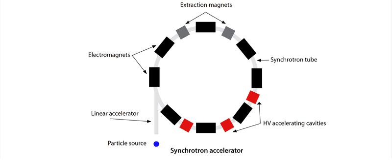 synchrotron accelerator physics forums rh physicsforums com Particle Accelerator Mummy The Particle Accelerator Flash