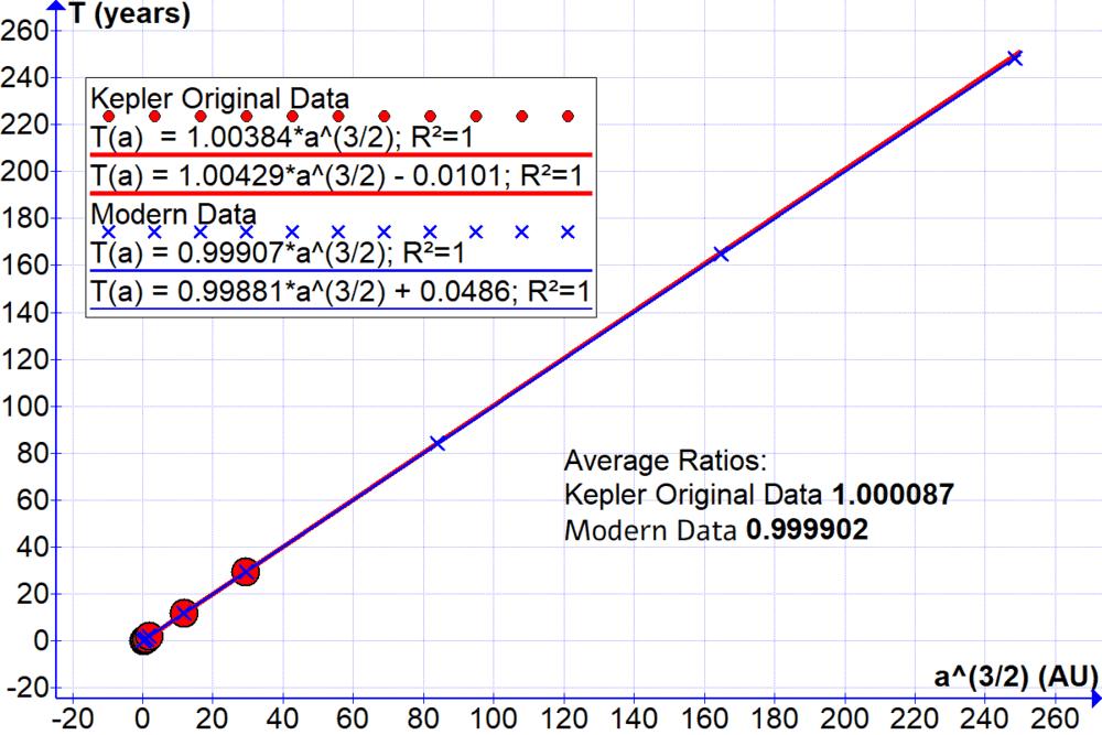 Kepler 3rd Linear.png