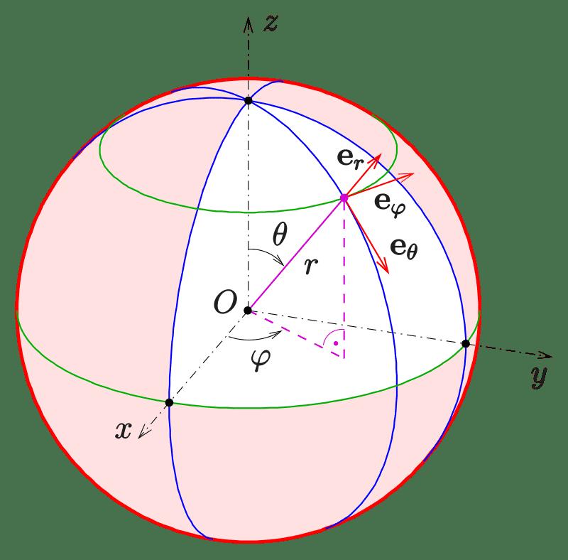 Kugelkoord-lokale-Basis-s.svg.png