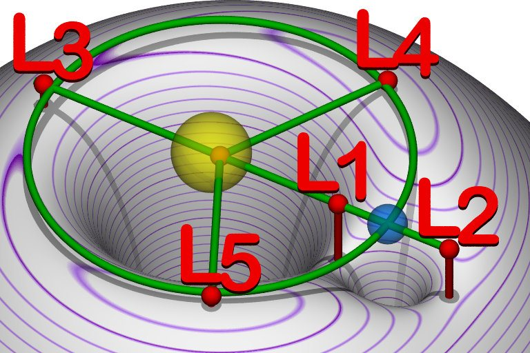 Lagrangian_points_equipotential.jpg