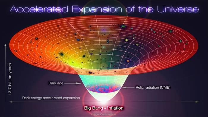 Lambda-Cold_Dark_Matter,_Accelerated_Expansion_of_the_Universe,_Big_Bang-Inflation.jpg