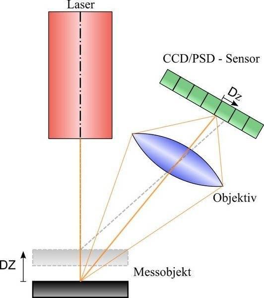 laserprofilometer_de.jpg