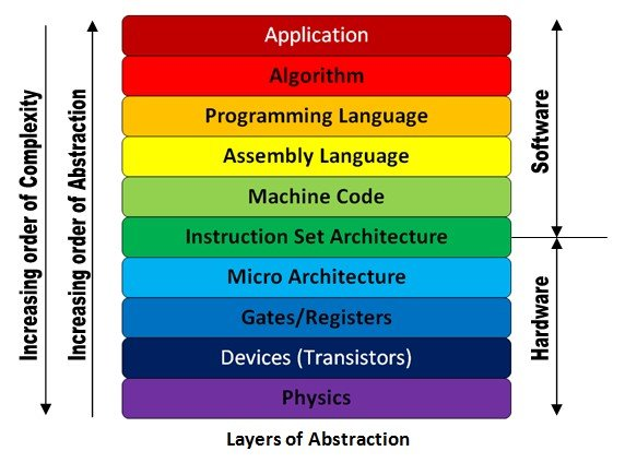 Layers-of-Abstraction.jpg