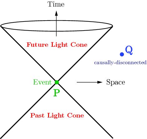 lightcone.png