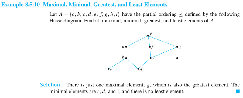 Maximal greatest minimal and least elements of a set physics since c is a minimal element but c is not a least element this implies that there is one element that is not comparable to c what is that element ccuart Image collections