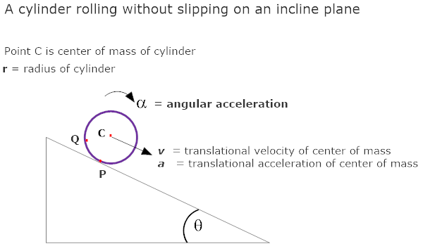 Find the linear acceleration of points on a rolling cylinder