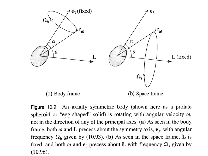 Free Precession animation - body frame to space frame | Physics Forums