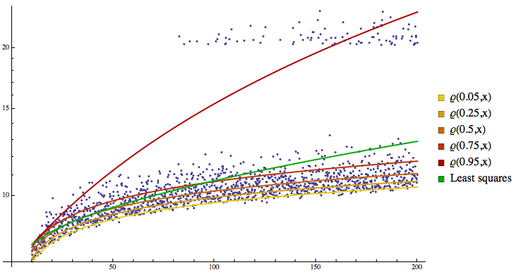 logarithmic-data-with-outliers-with-regression-quantiles-and-least-squares.png