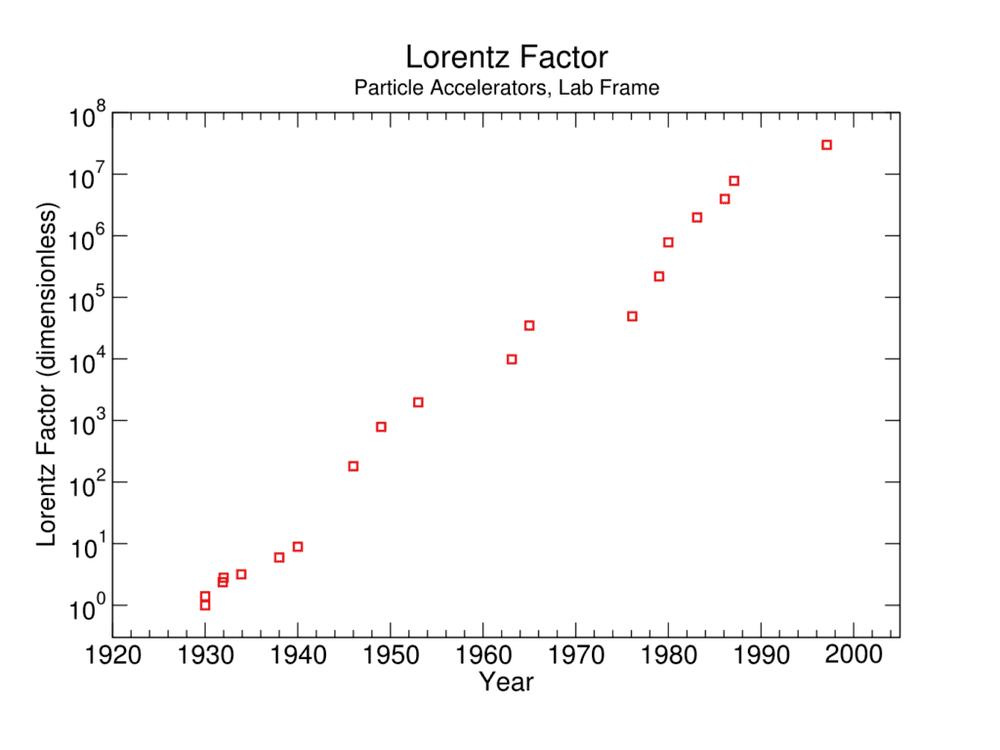 LorentzFactor-1024x768.png