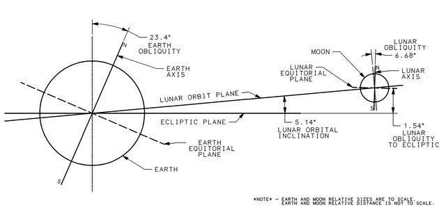 lossy-page1-640px-Lunar_Orbit_and_Orientation_with_respect_to_the_Ecliptic.tif.jpg