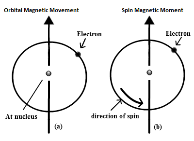 magnetic-moment-of-electrons.png