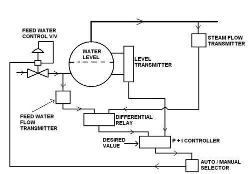 marine_boiler_water_level_control.jpg