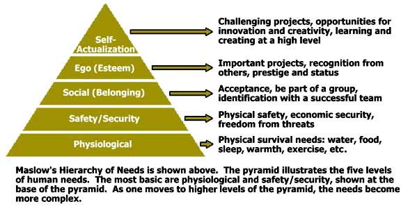 Maslows-needs-Pyramid.jpg