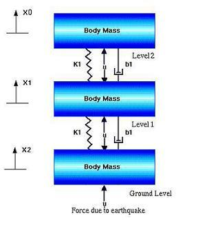 Multiple mass-spring-damper system | Physics Forums