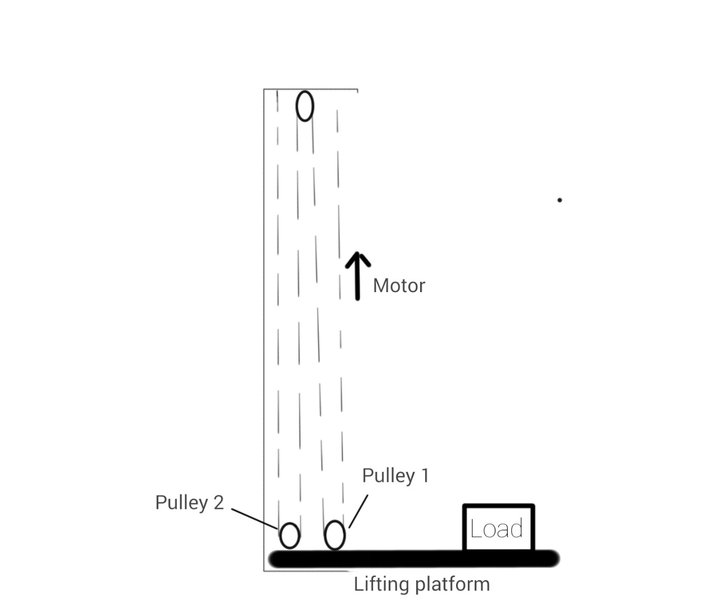Perpendicular force pulley system | Physics Forums