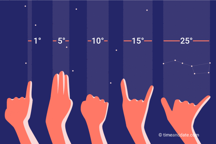 measuring-sky-with-hand.png