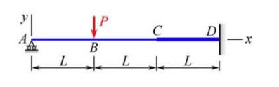 Matlab) beam deflection solution using symbolic simultaneous