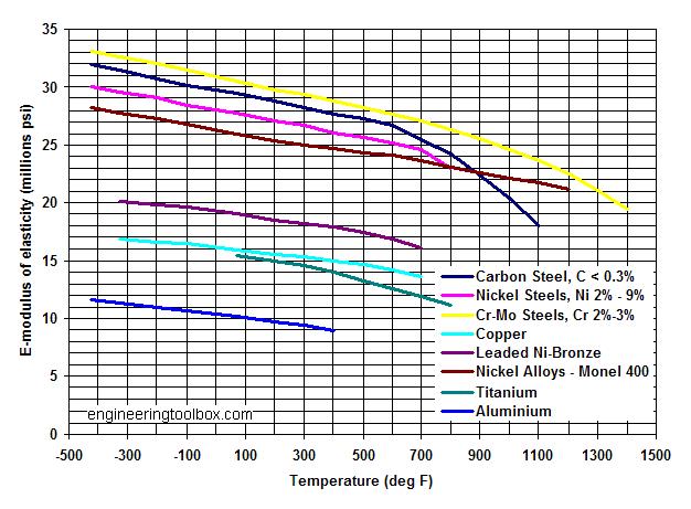 metal-modulus-elasticity.png