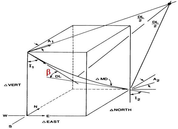 Minimum-Curvature-Method.jpg