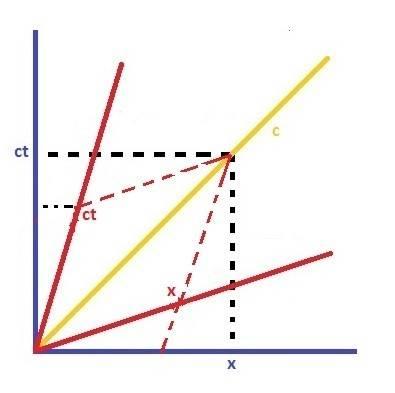 Minkowski 2.jpg