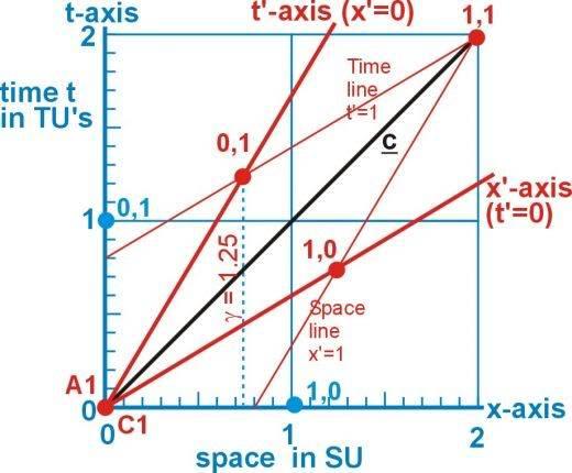 MinkowskiDiagramSRFig3.jpg