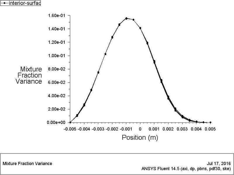 mixture fraction variance.jpg