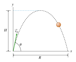 Very Stuck on Deriving Projectile Motion Formulas | Physics Forums