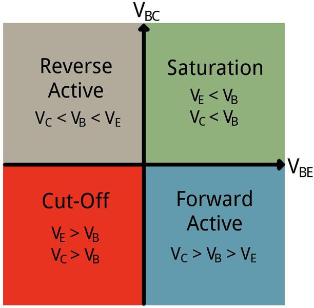 mode-quadrants.png