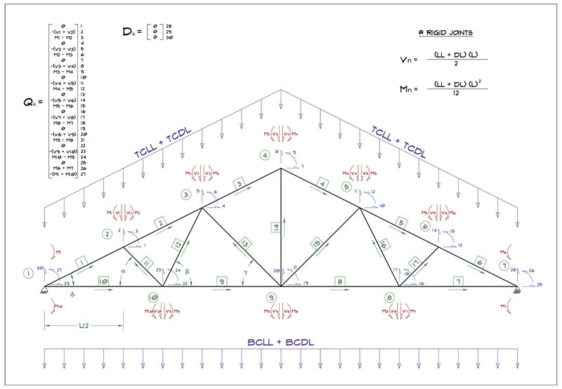 Truss Design | Physics Forums