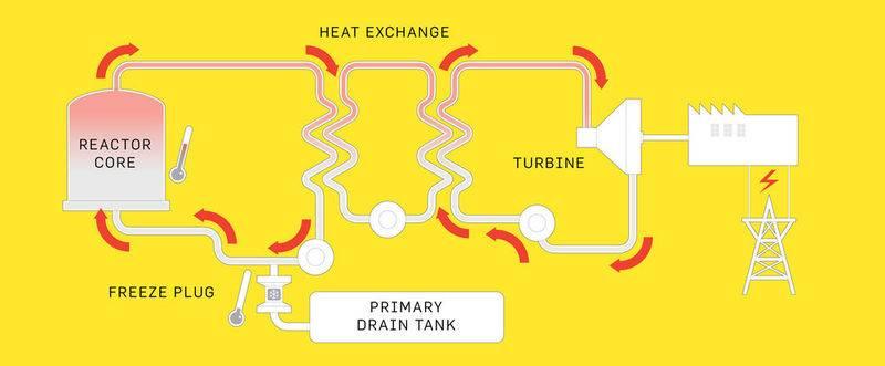 molten-salt-reactor.jpg
