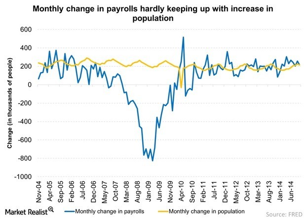 Monthly-change-in-payrolls-hardly-keeping-up-with-increase-in-population-2014-11-26111.jpg