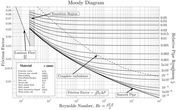 Moody_diagram.jpg