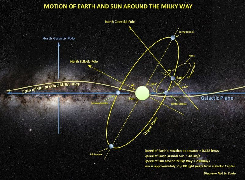 Orientation of the earth sun and solar system in the milky way motion of earth and sun around milky way eso 10oct2016g ccuart Choice Image