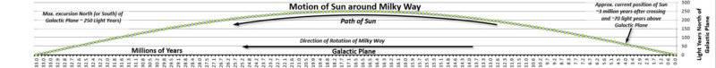 Motion of Sun around Milky Way Graph02 (08Nov2018).jpg