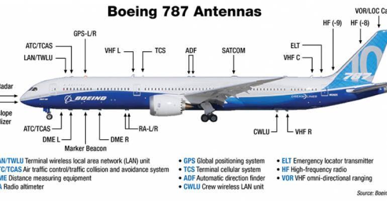 MRANTENNA_diagram_Boeing_0.jpg