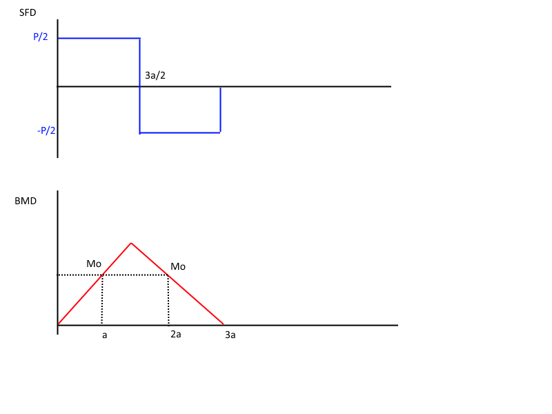 Help with a BMD and deflection of beam problem | Physics Forums