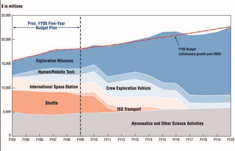 NASA_budgetFY05.jpg