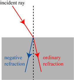 optical properties of quasicrystals negative refraction Chapter 6 optical properties of solids and a negative sign has been it is particularly useful for some experiment which use the change of the refractive index.