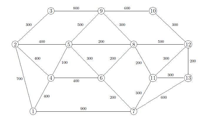 networkgraphMIS.jpg