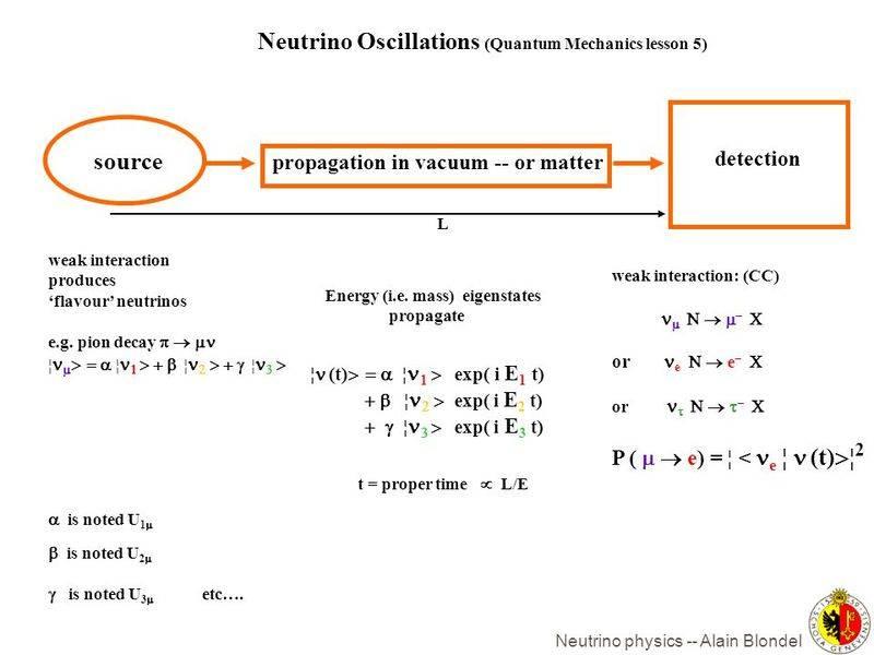 Neutrino+Oscillations+%28Quantum+Mechanics+lesson+5%29.jpg