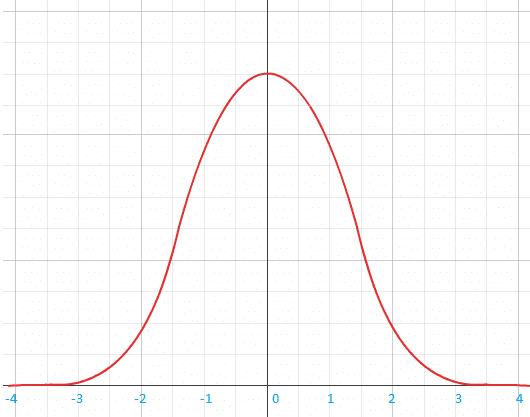 normal-distribution-curve.png